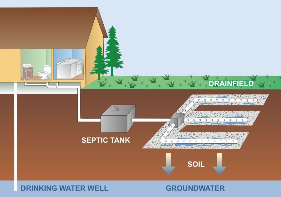 Septic System Sand – Select Materials